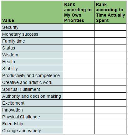 values-chart