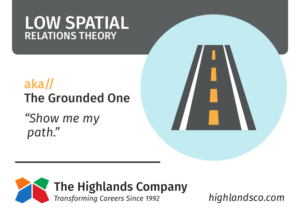 spatial relations theory