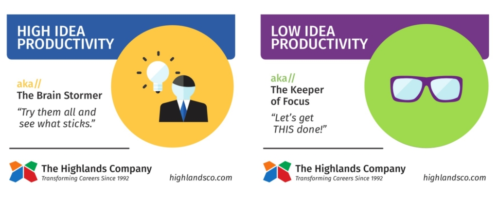 idea productivity ability spectrum