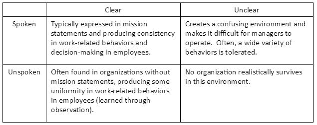 organizational values quadrant